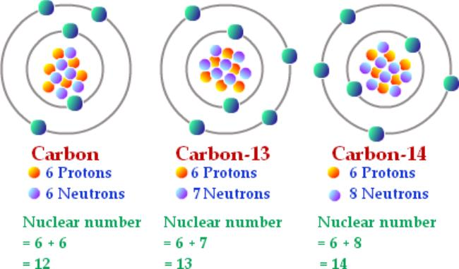 What isotopes are commonly used for radiometric dating